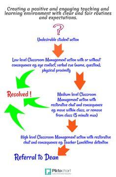 Classroom Teacher | Piktochart mobile app