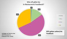 Feedback,Lokalbesuch,85%,selten,nie,Umfrage,TeLLers,1073 Personen,Gründe Smartphone, Apps, Lokal, Restaurant, Teller, Chart, Blog, Graz, Diner Restaurant