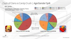 Newzoo_Clash_of_Clans_vs_Candy_Crush_Age_Gender_tn1.jpg 614×345 pixels
