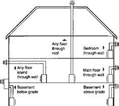Gas Fireplace Vent Design Google Search Vents And Chimneys Pinterest Search Gas