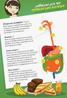 Gastric Bypass Sleeve, Greek Language, Teaching Methods, Kids Nutrition, 5th Grades, English Grammar, Healthy Kids, Physical Education, Classroom Decor