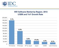 Big Data and Analytics, Collaborative Applications, and System Software Drove Enterprise Software Growth in 2013, According to IDC