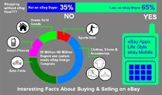 Interesting Facts About Buying & Selling On EBay, Keep reading our blog to know about online shopping! Interesting Blogs, Ebay Listing, Selling On Ebay, Fun Facts, Online Shopping, Templates, Reading, Stuff To Buy, Things To Sell