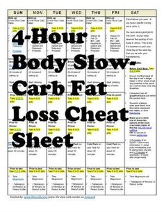 Simple 4-Hour Body Slow Carb Diet Fat Loss Cheat Sheet With Cheat Day Requirements #weightlossbeforeandafter