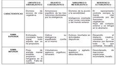 ... Cuadro comparativo entre los diferentes BIOTIPOS HUMANOS. http://actividadesavacomunicacion.blogspot.com.es/2012/05/taller-anexo-de-servicio-al-cliente-1.html