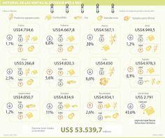 Historial de las ventas al exterior mes a mes #Comercioexterior