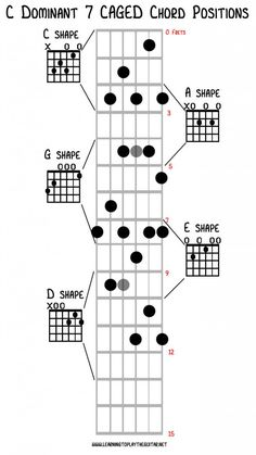 The CAGED chord system comes from the C A G E and D chord shapes on the guitar neck. With these 5 shapes chords can be played up along the guitar neck. Guitar Chords And Scales, Music Theory Guitar, Guitar Chords Beginner, Guitar Chords For Songs, Guitar Tips, Easy Guitar, Music Guitar, Playing Guitar, Learning Guitar