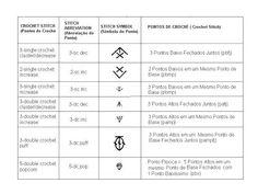 DICIONÁRIO DE PONTOS DE CROCHÊ INGLÊS PORTUGUES