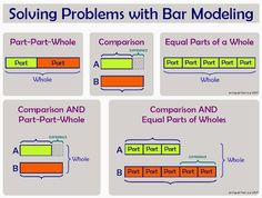 Solving Word Problems With Part Part Whole Bar Models Strip Diagram, 3rd Grade Words, Second Grade, Math In Focus, Part Part Whole, Math Addition, Addition Games, Bar Model, Singapore Math