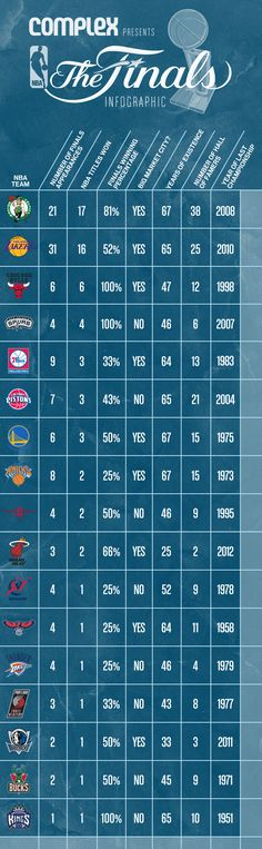 The NBA Finals Infographic