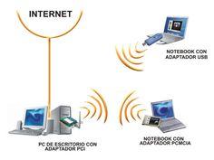 Los dispositivos inalámbricos para LAN han avanzado ya los dispositivos inalámbricos como laptops e impresoras, no poseían configuraciones inalámbricas como hoy en día.