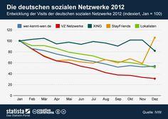 Visits deutscher sozialer Netzwerke: Stayfriends überrascht auf den ersten Blick, VZ-Netzwerke immer noch zweitgrößtes Netzwerk