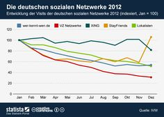 Die Grafik zeigt die Entwicklung der Visits der deutschen sozialen Netzwerke 2012 indexiert auf den Januar 2012. #statista #infografik