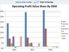 Apple gets 72% of profits and Samsung 29%, all the rest -1% #smartphonewars #platforms