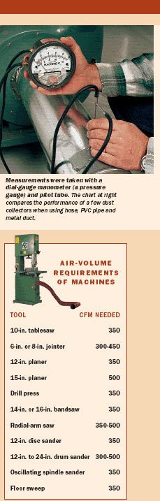 Dust Collection for the One-Man Shop Page 1