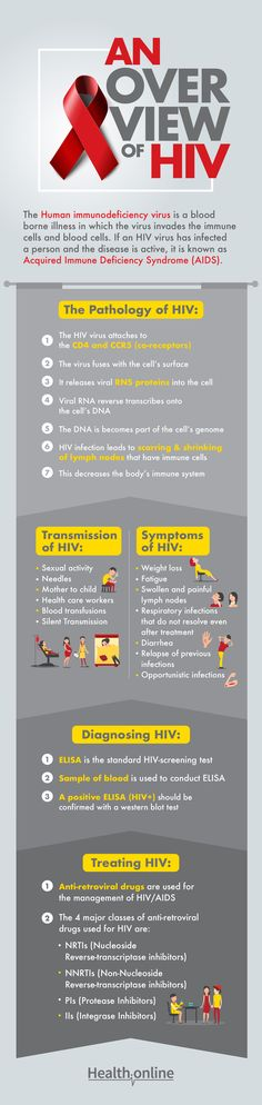 Know about the pathology, transmission, symptoms, diagnosis and treatment for #HIV  #AIDS