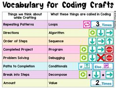 Technology Teaching Resources with Brittany Washburn: Teach Coding Concepts Even if You Don't Know How to Code Sequence Of Events, Used Computers, Cause And Effect, Painters Tape, Dramatic Play, Repeating Patterns, Pattern Blocks, Problem Solving, Teaching Resources
