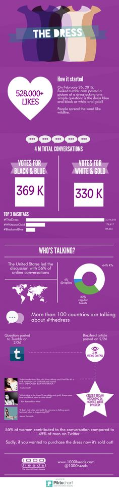 Learn the facts behind #TheDress social media phenomenon. Social scores, sales, conversations, and more data – still no word on the color though.