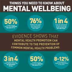 Things you need to know about mental well being - Consult with the best psychiatrist.