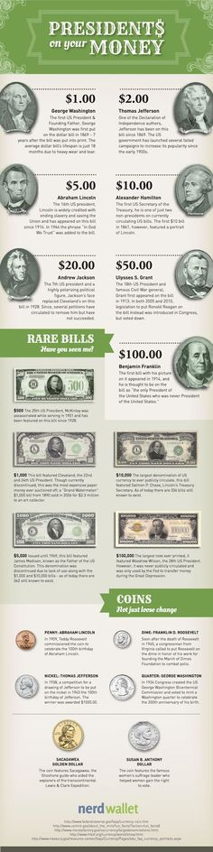 Presidents Day 2013 - Which Presidents Are On U.S. Money?