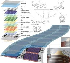 These sheets of flexible, organic solar cells could soon be produced cheaply on a huge scale http://ow.ly/yfOJr pic.twitter.com/9FNS9lGh0J