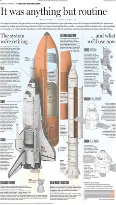 USA - Space Shuttle Infographic
