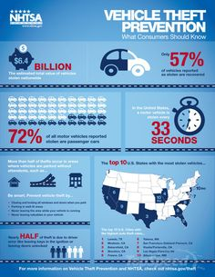 Car #infographics #nhtsa vehicle theft prevention.