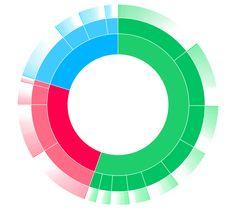 11 Best Sunburst (topic wheel) images in 2016 | Chart, Data