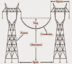 Sag,space,span,and clearance - Electrical Engineering Pics: