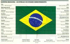 Flag Of Brazil Coloring Page Elegant Lofty Inspiration Meaning Brazil Flag A socialist Brazil Flag, Flag Coloring Pages, Symbols, Education, George Orwell, Duffel Bag, Flags, Portugal, Teacher