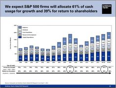 US Corporate Cash Returns To Shareholders Are Greater Than Investment In Growth. Capital Expenditure, Research And Development, Financial Markets, Numerology, Being Used, Bar Chart, Investing, Bar Graphs