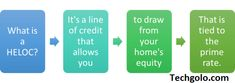 Home Equity Line of Credit – HELOC, The Truth About, reverse mortgage disadvantages. Banks Ads, Adjustable Rate Mortgage, Home Equity Line, Second Mortgage, College Tuition, No Credit Loans, Mortgage Companies, News Finance, The Borrowers
