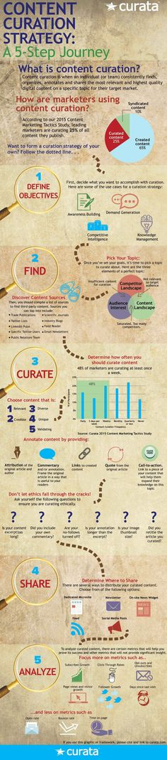 Content Curation Strategy: A 5-Step Journey [Infographic] | Content Marketing Forum