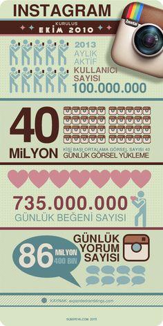 Instagram 2013 (infografik)