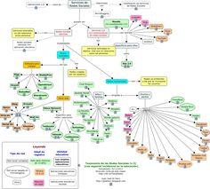 Mapa conceptual y clasificación de algunas #RRSS