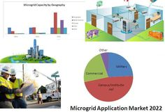The Global #Microgridmarket to grow at a CAGR of 25.7 percent over the period 2012-2016. One of the key factors contributing to this market growth is the increasing need for better power quality. The Global Microgrid market has also been witnessing increasing R spending by vendors. However, the high cost needed to implement microgrids could pose a challenge to the growth of this market.......