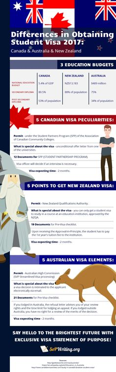 Check out these visa statement of purpose differences and write - statement of purpose