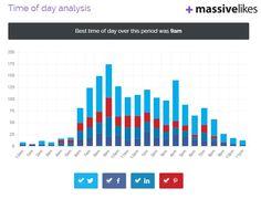 Time Of Day, Social Media Marketing, Bar Chart, Sign, Bar Graphs, Signs