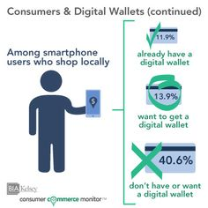 12% of smartphone users who shop locally have a digital wallet. #mobile