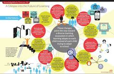 Center for the Future of Museums: How Might Museums Make Future Learning Ecosystems More Resilient?