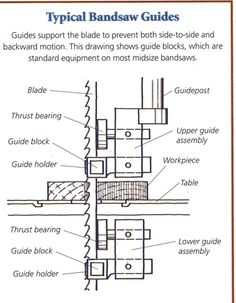 bandsaw guide                                                                                                                                                                                 More