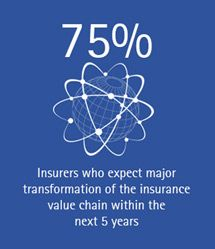 Stats Insurers Who Expect Complete Value Chain Transformation