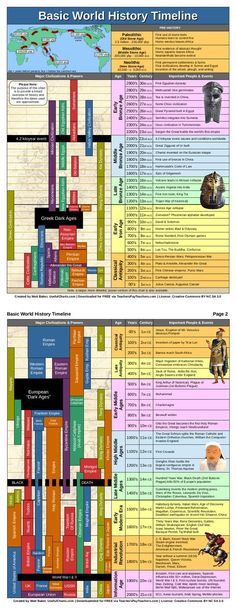 World History Timeline (PDF, 2 pages) This timeline of world history chart covers 3000 BCE to present and shows major civilizations alongside important people and events. It is simplified version of my larger, more detailed world history timeline poster. Hj History, History For Kids, History Facts, Ancient History, Family History, History Posters, Ap World History Notes, European History, Art History Timeline