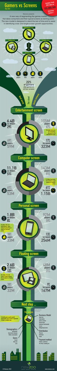 A new way of segmenting the games market that takes consumers and their typical screens as starting point. #infographic