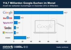 Die Grafik bildet die Anzahl der weltweiten Suchanfragen im Dezember 2012 ab. #statista #infografik