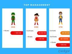 Quels salaires pour les métiers du top management dans le digital ?