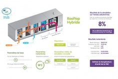 Outils : Rooftop hybride