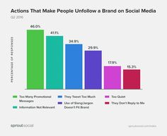 Social Media - The Most Annoying Things Brands Do on Social Media : MarketingProfs Article