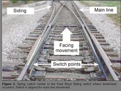 Train+Tracks+Pts+Diagram | Figure 4. Diagram of a switch and turnout