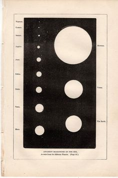 Magnitudes of the sun as seen from different planets (1851)